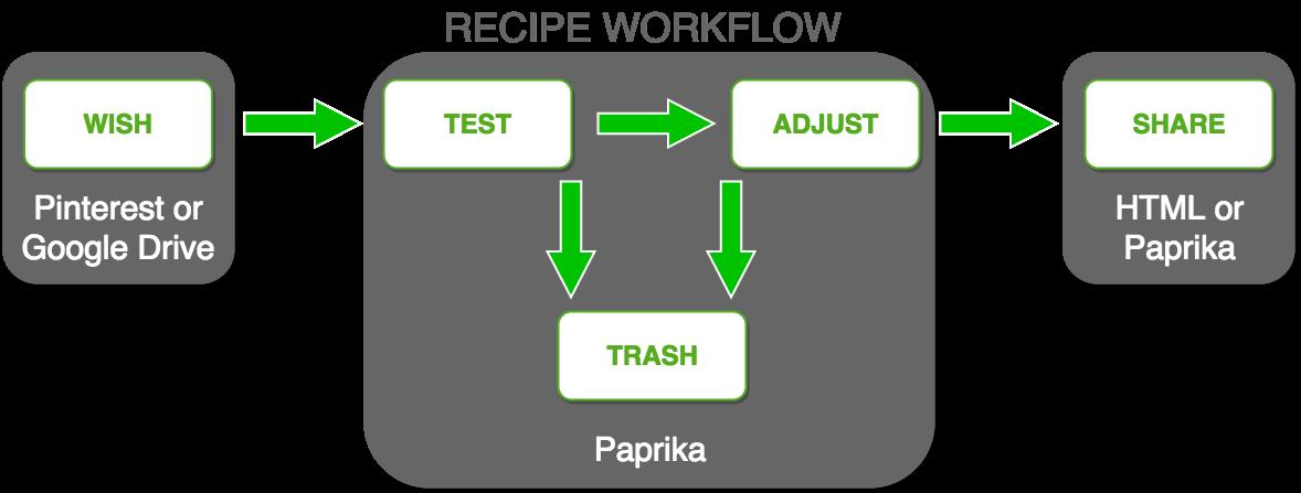 Recipe_WorkflowFinal