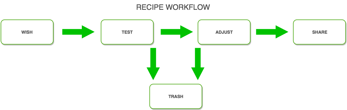 recipeFlowchart(2)
